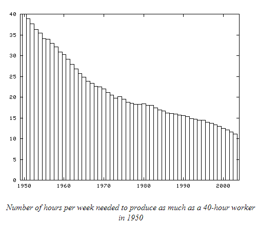 2014-05-14-productivity_large.PNG