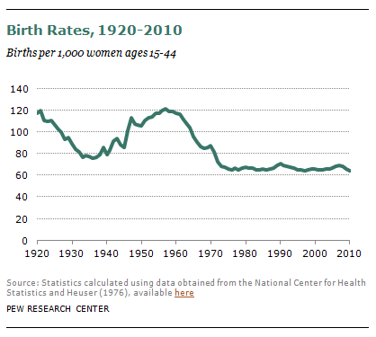 2014-05-17-Pew_Birthrates_1920_2011.png