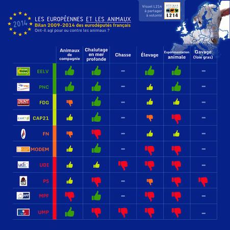 2014-05-18-bilanthematiquepartispoureuropeennes2014etlesanimaux.png