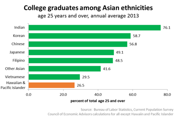 2014-05-19-CollegegraduatesamongAsianethnicities.png