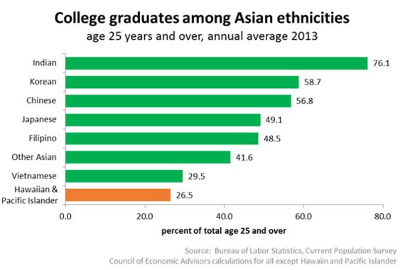 2014-05-19-CollegegraduatesamongAsianethnicities.png