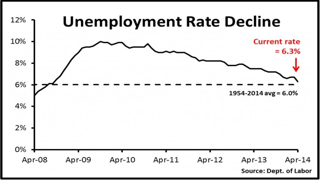 2014-05-22-111Burnham.Graph1_.unemploymentratedecline1024x577.jpg