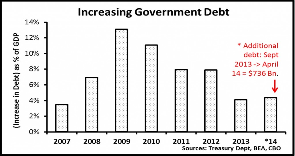 2014-05-22-444Burnham.Graph4_.IncreasingGovernmentDebt1024x542.jpg