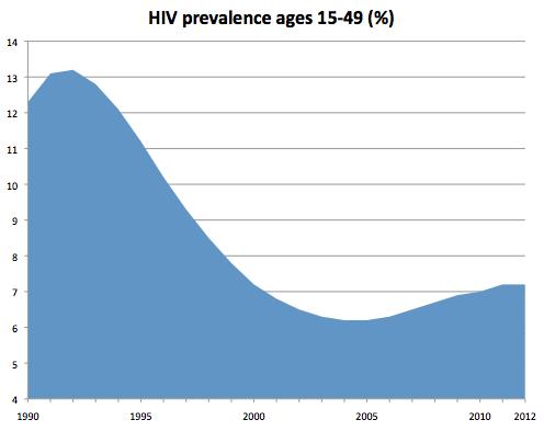2014-05-22-HIVUganda19902012.png