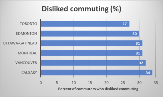 2014-05-23-citycommutingdissatisfaction.png