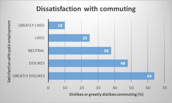 2014-05-23-commutingjobdissatisfaction.png