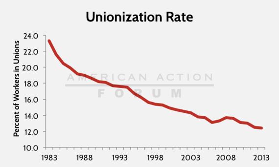 2014-05-27-unionizationrate2.png