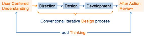 2014-05-30-sipdesignthinkingprocess.jpg