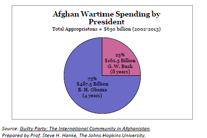 2014-06-03-Afghanchart.png