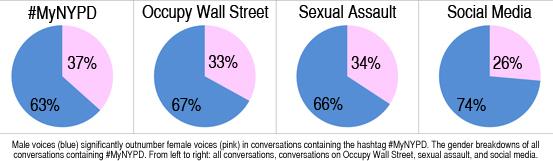 2014-06-03-MyNYPDsocialmediagenderbreakdownpercentageoveralloccupywallstreetsexualassaultsocialmedia.jpg