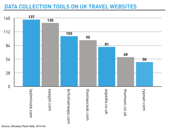 2014-06-03-TravellingwithTrackersgraph.png