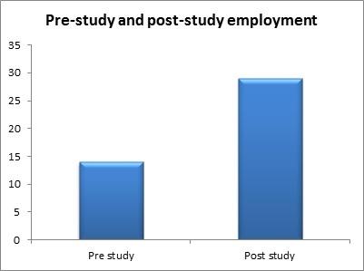 2014-06-06-Prestudyandpoststudyemployment.jpg