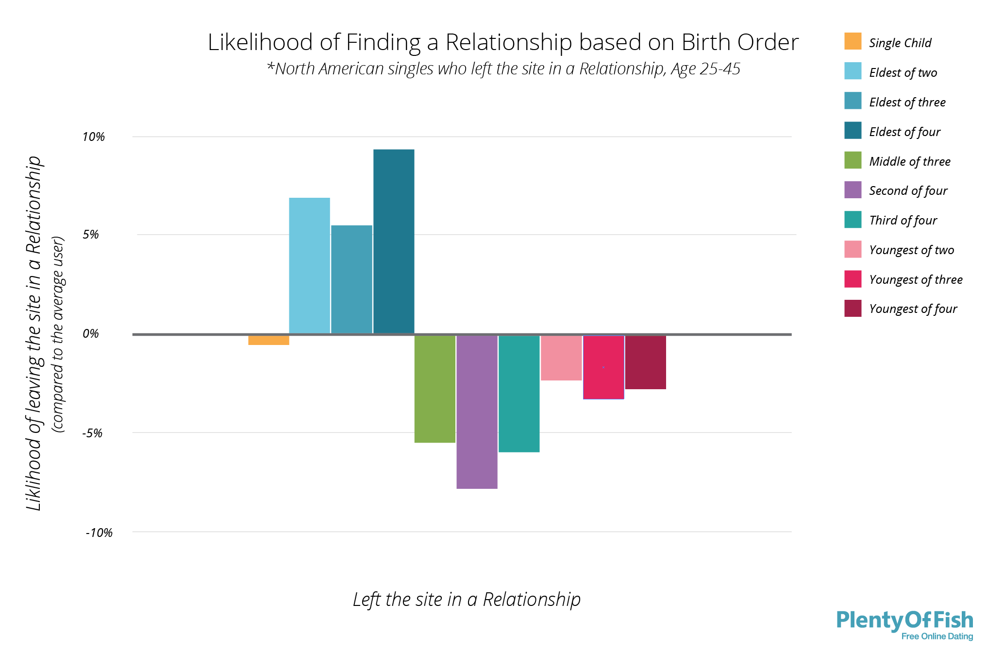 2014-06-09-FindRelationshipBirthOrder5.png