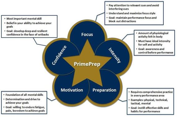 2014-06-09-PrimePrep.JPG
