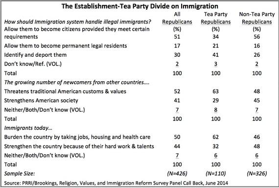 2014-06-12-GOP_TeaParty_ImmigrationReform.jpg