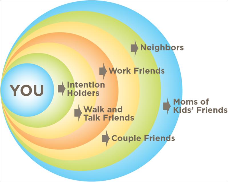 2014-06-13-BlueprintofYourCircleofFriends.png