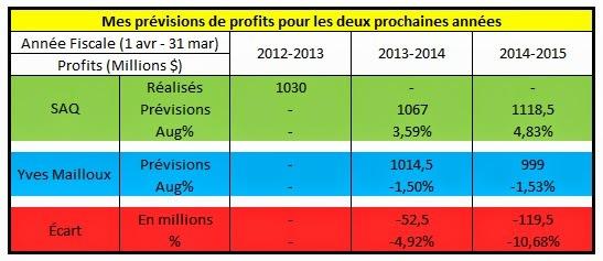 2014-06-13-SAQTableauProfits.jpg