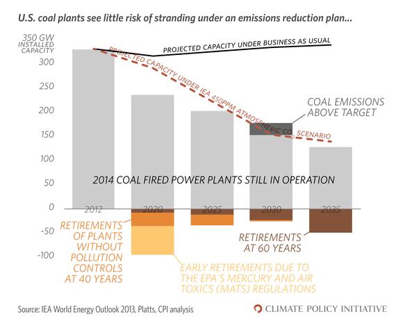 2014-06-16-U.S.CoalPowerwemissions1.png