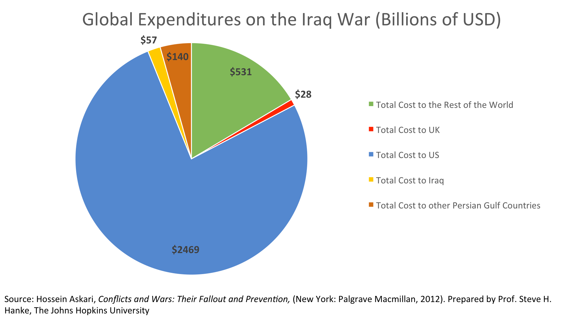 the cost of war in iraq The iraq war cost twice as much as the war in afghanistan, and more than 16  times as much as the bush administration predicted but what did.
