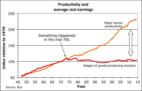wage growth de-coupled from productivity growth
