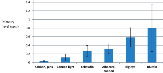 2014-06-18-Comparisonofmercurylevelsinsalmonvs.differenttypesoftuna.png