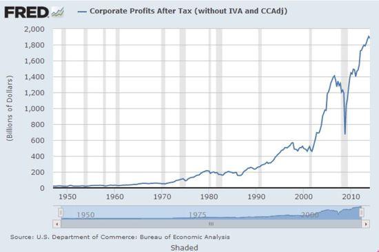 2014-06-18-corpprofits.JPG