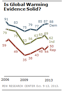 2014-06-19-pew_on_climate.png