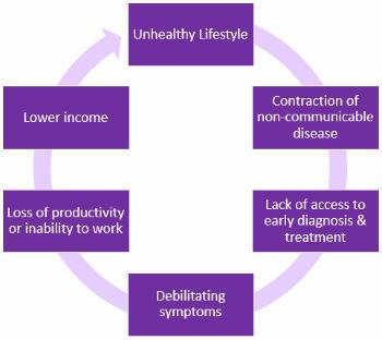 2014-06-19-povertyillnesscycle.jpg