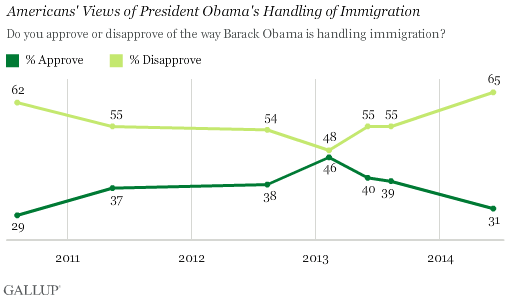 2014-06-20-Obamaimmigrationapproval.png