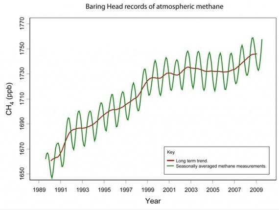 2014-06-21-MethaneTRends.jpg