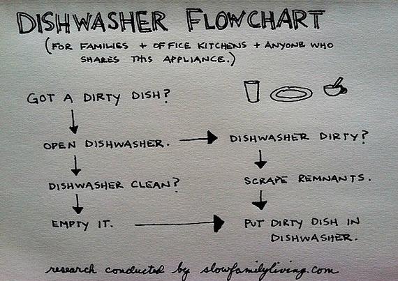 2014-06-21-dishwasherflowchart.jpg