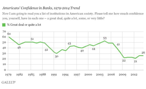 2014-06-26-Gallupconfidenceinbanks2.png