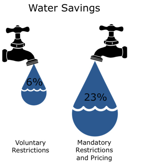 2014-06-26-WaterSavings.png