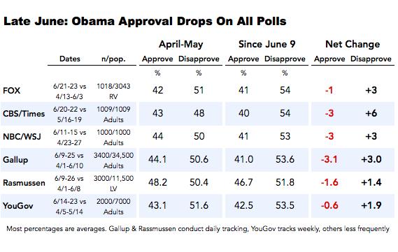 2014-06-27-Obamaapprovaldropsallpolls.png