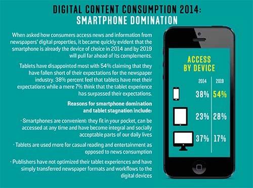 2014-06-29-DigitalcontentconsumptioncourtesyInnovationInternational.jpg