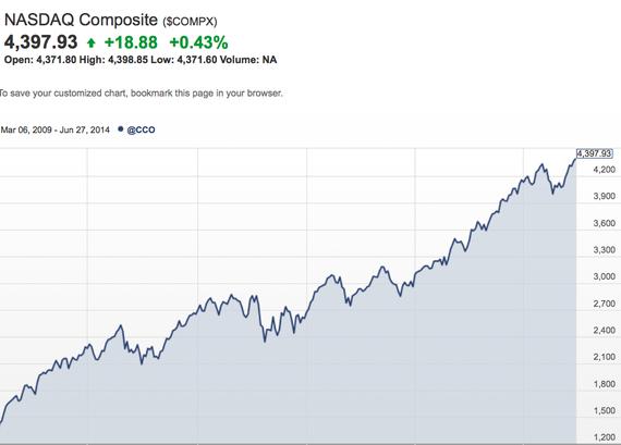 2014-06-30-NASDAQ.png