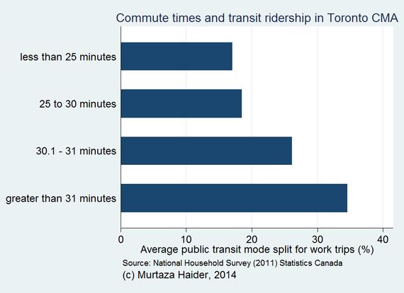 2014-06-30-TorontocommutetimesandtransitridershipinToronto.png