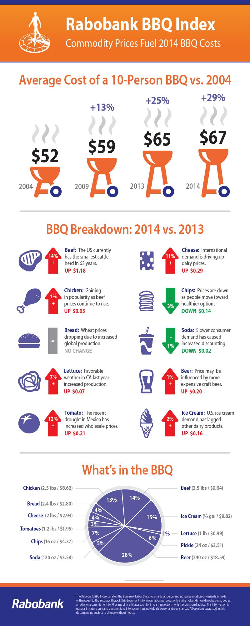 2014-07-02-RB_BBQ_Infographic_0623141.jpg