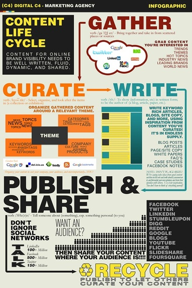 2014-07-04-ContentLifeCycleInfographic.jpg