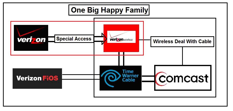 deny the merger the collusion of verizon wired verizon wireless 2014 07 07 comcastverizononebigjul6 png verizon s wired
