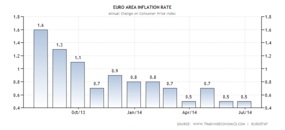 2014-07-08-euro.png