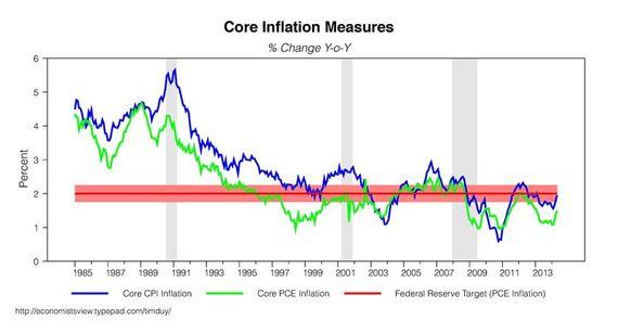 2014-07-08-inflation1.jpg