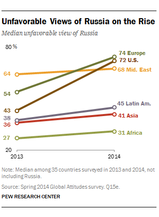 2014-07-09-PewviewsofRussia.png