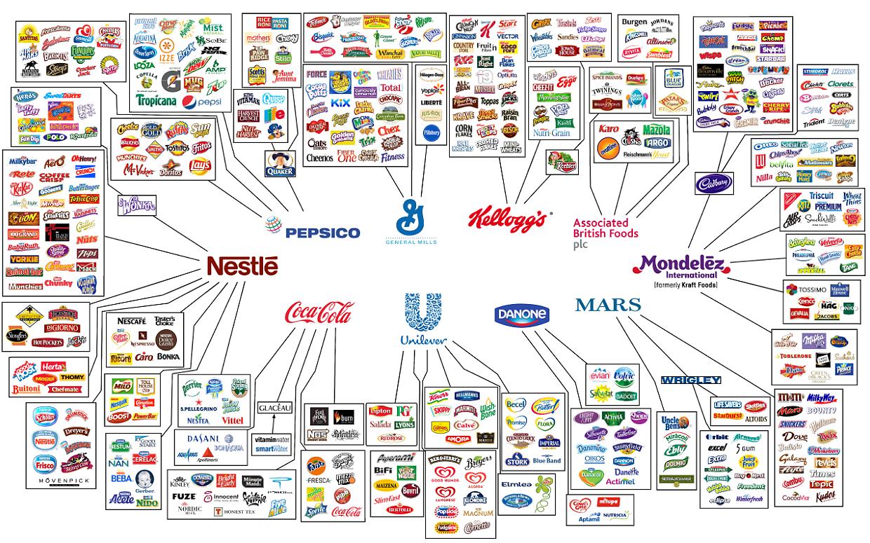 Karte Der Unternehmen Die Fast Alle Lebensmittel Marken
