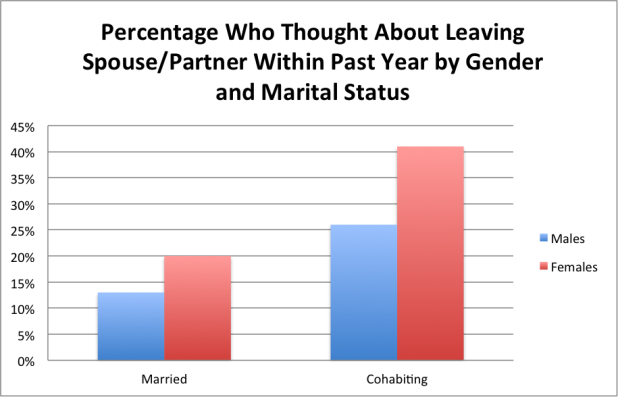 2014-07-10-AustinInstitute_Percentagethoughtaboutleaving.png