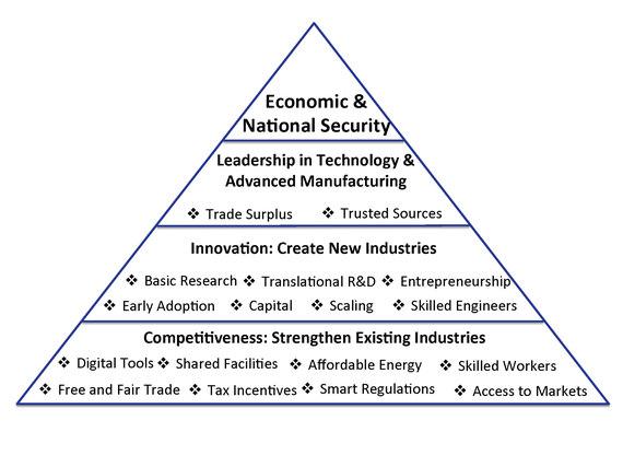 2014-07-11-ManufacturingPyramid.jpg