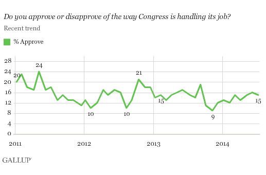 2014-07-15-GallupCongressApproval.png