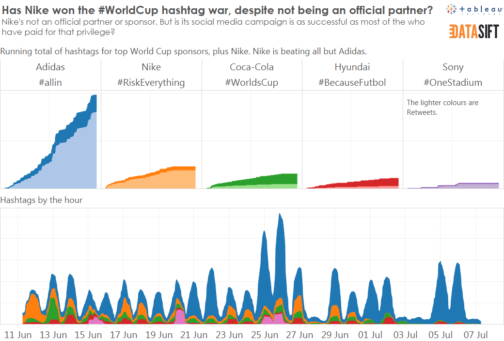 What Did the World Cup Do for Data Visualization? | HuffPost UK