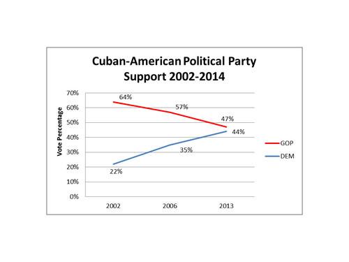 2014-07-17-CubanAmericanPoliticalPartySupport20022014.jpg