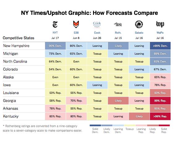 2014-07-17-UpshotForecastsGraphic.png